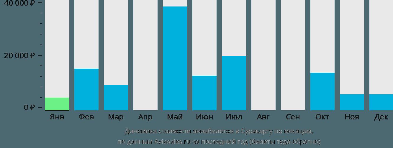 Динамика стоимости авиабилетов в Суракарту по месяцам