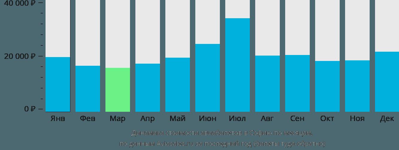 Динамика стоимости авиабилетов в Софию по месяцам