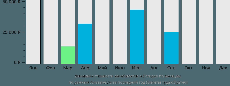 Динамика стоимости авиабилетов в Согндал по месяцам