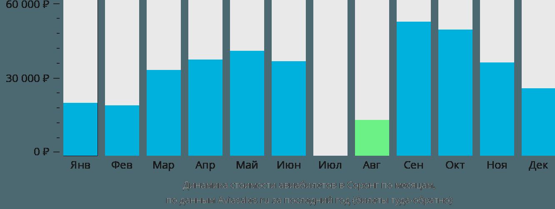 Динамика стоимости авиабилетов Соронг по месяцам