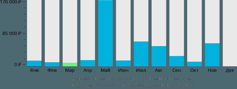 Динамика стоимости авиабилетов в Саутгемптон по месяцам