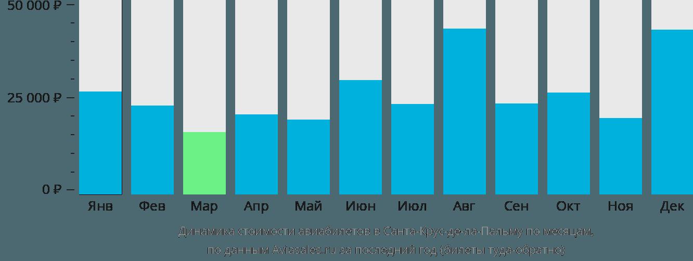 Динамика стоимости авиабилетов в Санта-Крус-де-Ла-Пальму по месяцам