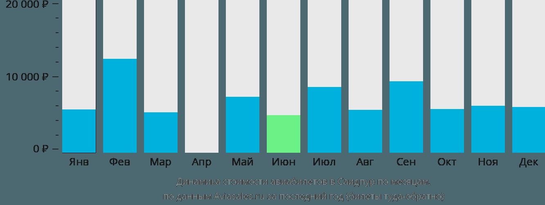 Динамика стоимости авиабилетов в Саидпур по месяцам