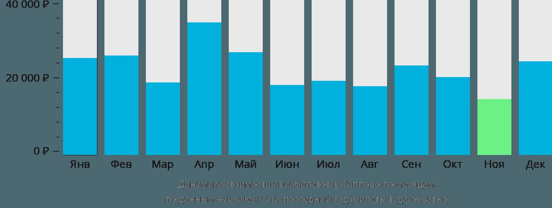 Динамика стоимости авиабилетов в Саппоро по месяцам