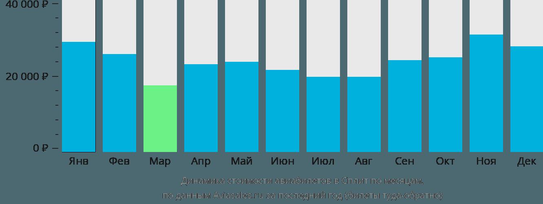 Динамика стоимости авиабилетов в Сплит по месяцам