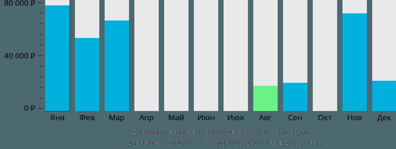 Динамика стоимости авиабилетов в Сукре по месяцам