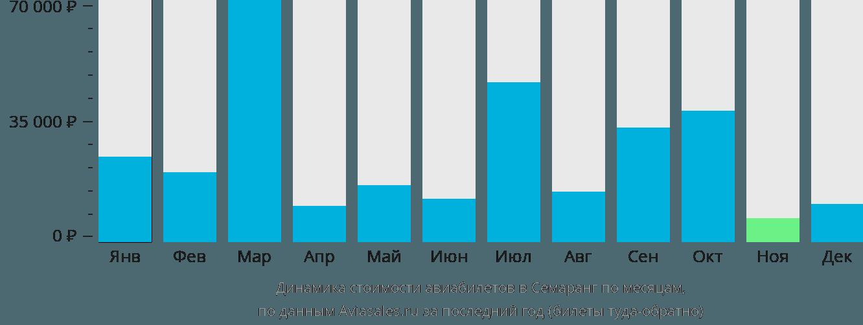 Динамика стоимости авиабилетов в Семаранг по месяцам