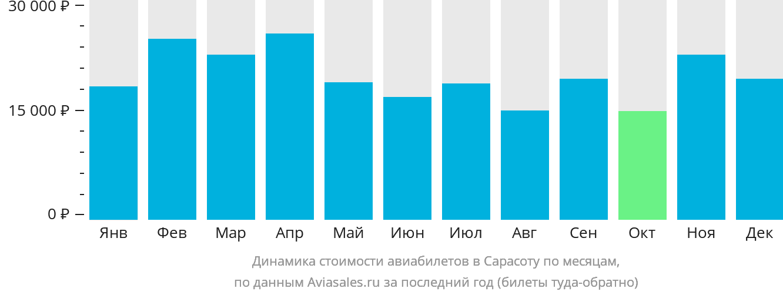 Динамика стоимости авиабилетов Сарасота по месяцам
