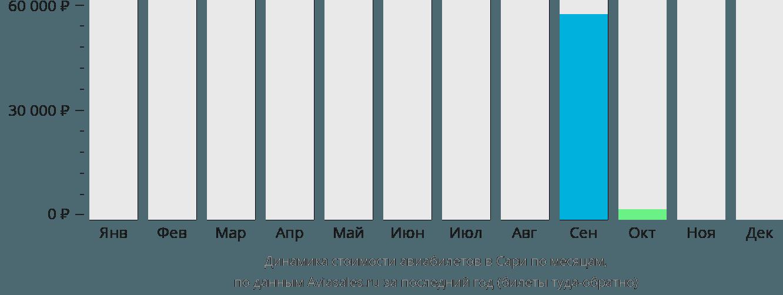 Динамика стоимости авиабилетов в Сари по месяцам