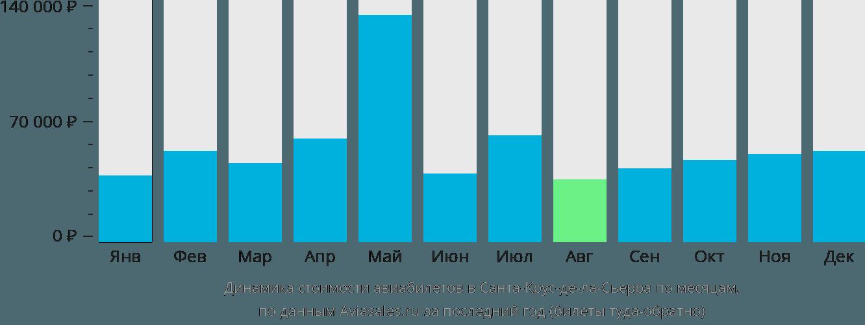 Динамика стоимости авиабилетов в Санта-Крус-де-ла-Сьерру по месяцам