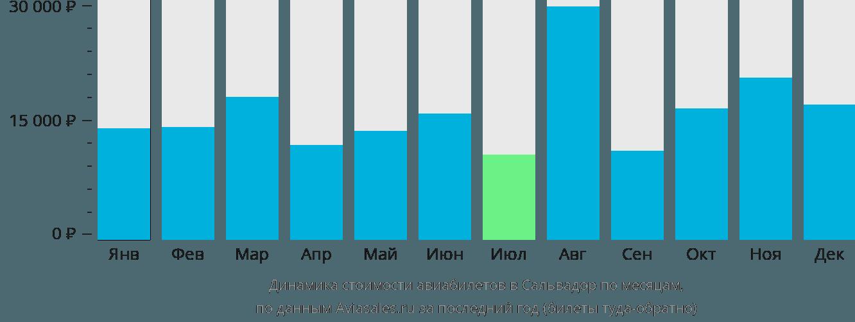 Динамика стоимости авиабилетов в Сальвадор по месяцам