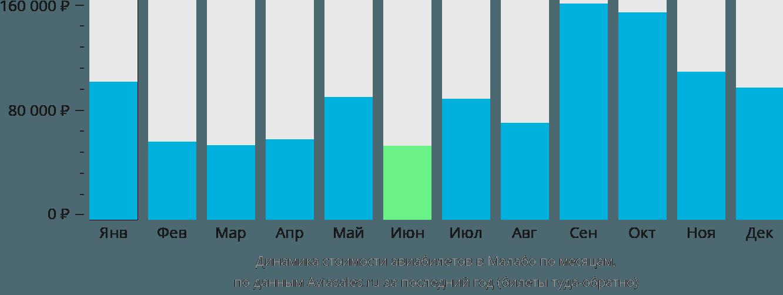 Динамика стоимости авиабилетов в Малабо по месяцам