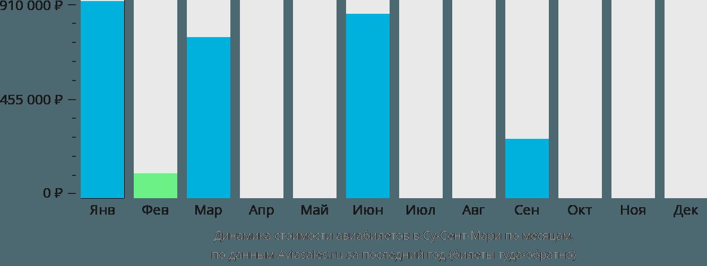 Динамика стоимости авиабилетов в Солт Сейнт Мери по месяцам