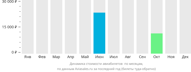 Динамика стоимости авиабилетов Сент-Клауд по месяцам