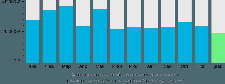 Динамика стоимости авиабилетов в Сент-Луис по месяцам