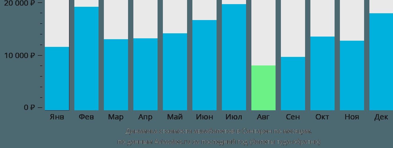 Динамика стоимости авиабилетов в Сантарен по месяцам