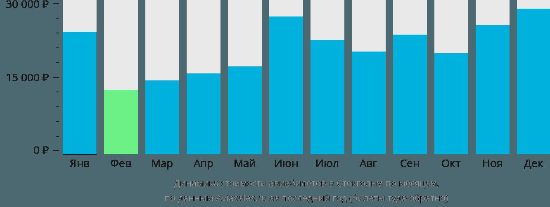 Динамика стоимости авиабилетов в Стокгольм по месяцам