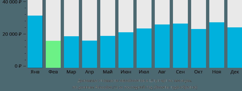 Динамика стоимости авиабилетов в Штутгарт по месяцам