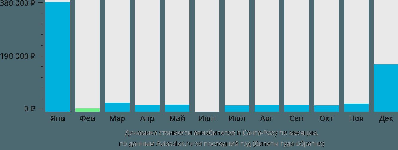 Динамика стоимости авиабилетов в Санта-Розу по месяцам