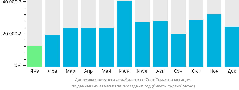 Динамика стоимости авиабилетов в Сент-Томас по месяцам