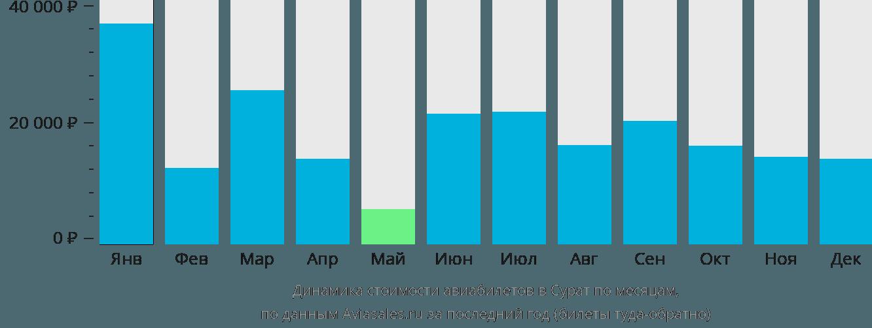 Динамика стоимости авиабилетов в Сурат по месяцам