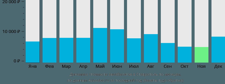 Динамика стоимости авиабилетов в Ставрополь по месяцам