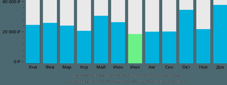 Динамика стоимости авиабилетов в Сарабаю по месяцам