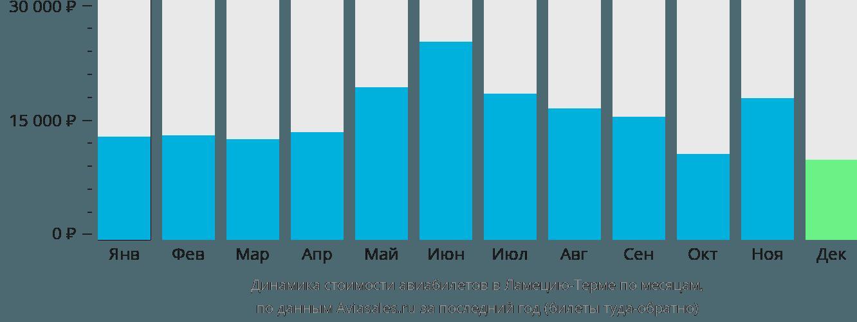 Динамика стоимости авиабилетов в Ламеция-Терме по месяцам