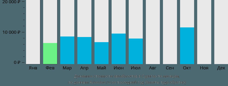 Динамика стоимости авиабилетов в Суригао по месяцам