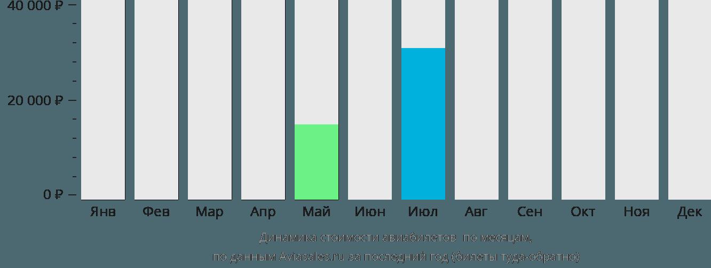 Динамика стоимости авиабилетов Сухум по месяцам