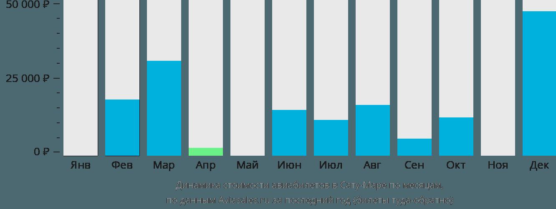 Динамика стоимости авиабилетов в Сату-Маре по месяцам