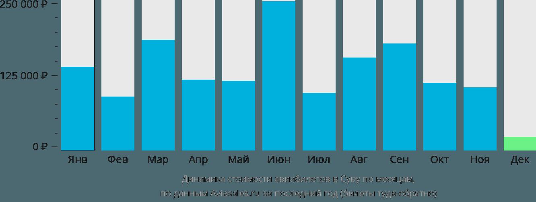 Динамика стоимости авиабилетов в Суву по месяцам