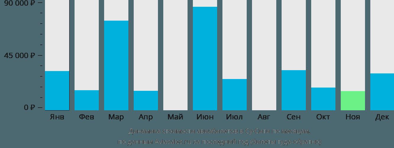 Динамика стоимости авиабилетов Су-сити по месяцам