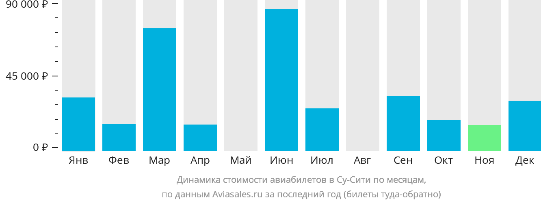 Динамика стоимости авиабилетов в Су-Сити по месяцам