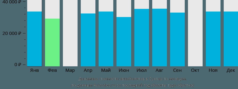 Динамика стоимости авиабилетов Сунтар по месяцам