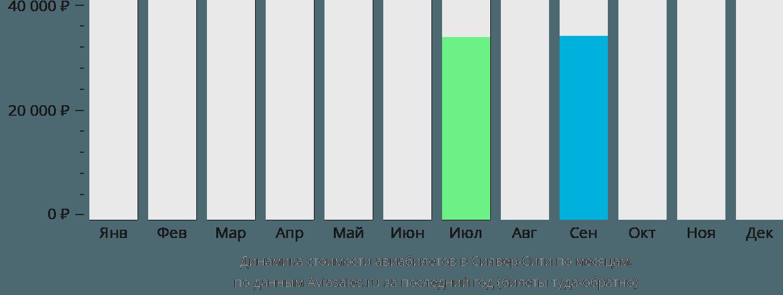 Динамика стоимости авиабилетов в Силвер-Сити по месяцам