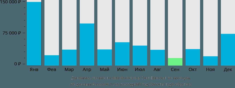 Динамика стоимости авиабилетов в Сент-Винсент по месяцам