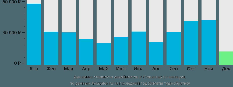 Динамика стоимости авиабилетов в Ставангер по месяцам