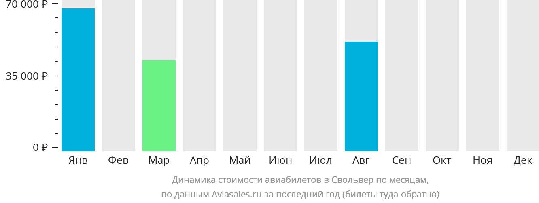 Динамика стоимости авиабилетов в Свольвер по месяцам