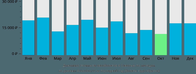 Динамика стоимости авиабилетов в Севилью по месяцам