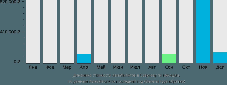 Динамика стоимости авиабилетов в Савусаву по месяцам