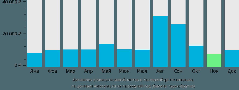 Динамика стоимости авиабилетов в Екатеринбург по месяцам