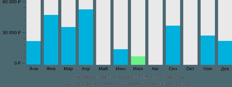 Динамика стоимости авиабилетов в Шаньтоу по месяцам