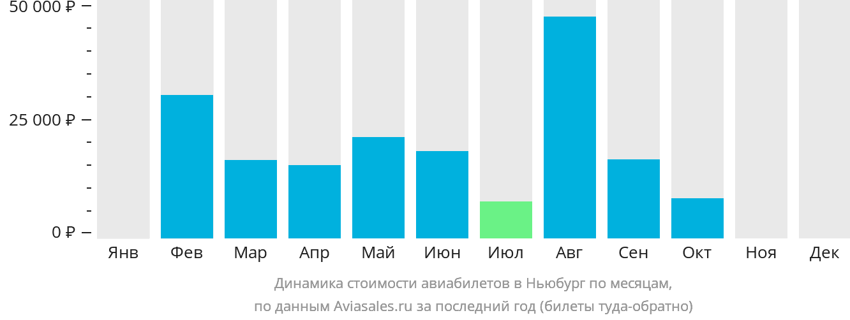 Динамика стоимости авиабилетов в Ньюбург по месяцам