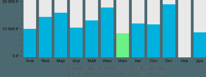 Динамика стоимости авиабилетов в Стилуотер по месяцам