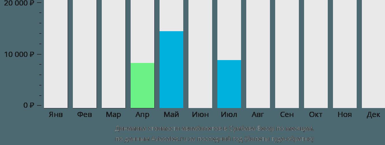Динамика стоимости авиабилетов в Сумбава-Бесар по месяцам