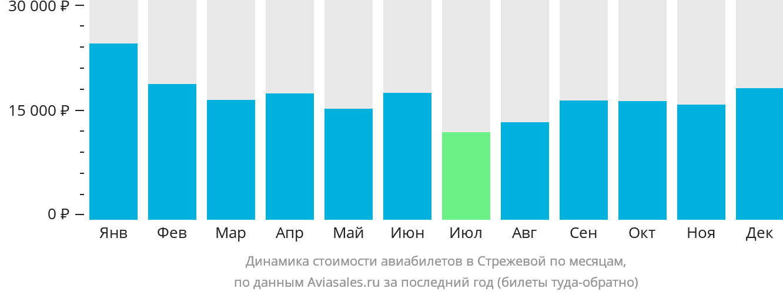 Динамика стоимости авиабилетов в Стрежевой по месяцам