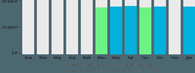 Динамика стоимости авиабилетов в Эвенск по месяцам