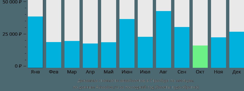 Динамика стоимости авиабилетов в Страсбург по месяцам