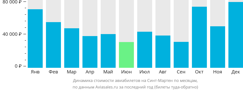 Динамика стоимости авиабилетов в Синт-Мартен по месяцам
